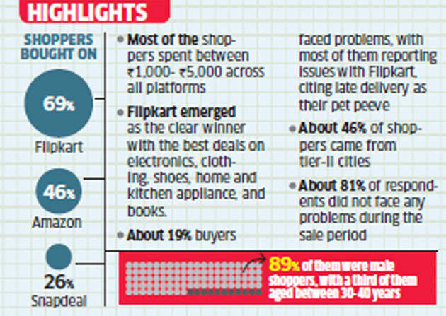 And the winner of mega sale war between Flipkart, Amazon and Snapdeal is...