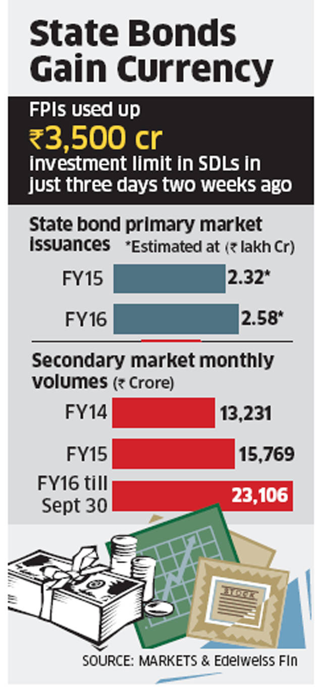 With better returns in sight, investors bet on state bonds