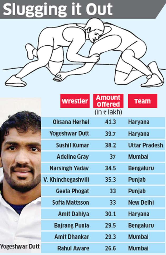 Pro Wrestling League: Yogeshwar Dutt gets Rs 39.7-lakh offer, Sushil Kumar Rs 38.2 lakh