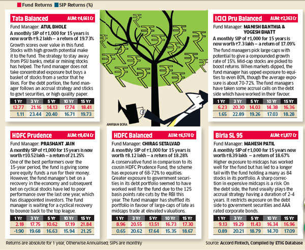 Balanced Mutual Funds offer stability, tax advantage in choppy times