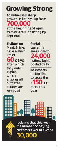 MagicBricks posts 53% revenue growth in H1
