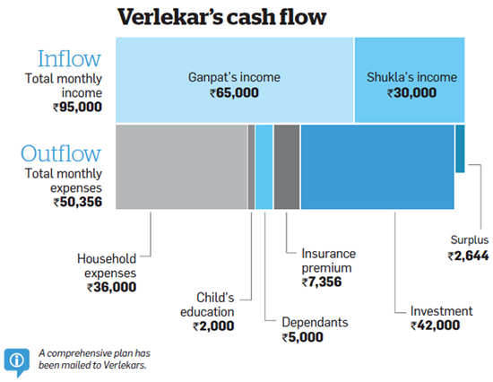 Verlerkars will be able to meet their goals by aligning them with investments