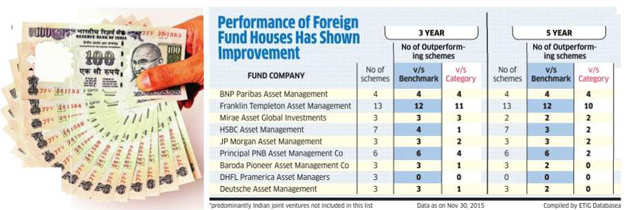 Should you keep faith in foreign asset management companies
