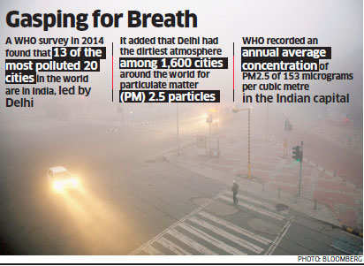 Pollution in Delhi: Companies like Google and Coca-Cola equip workplaces with purifiers