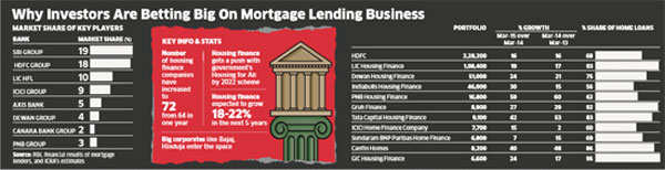 Why investors are betting big on mortgage lending business
