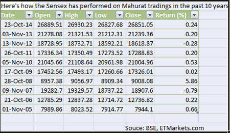 Muhurat trading: Market opens in green for ninth time in the past 11 sessions