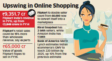Flipkart's wholesale arm posts threefold increase in revenue, reflecting growth of online retail sector