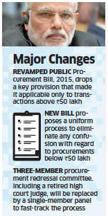 New Public Procurement Bill by Narendra Modi government aims to help 'Make in India' goals work
