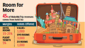 Days after blocking OYO, MakeMyTrip makes room for its own Value+
