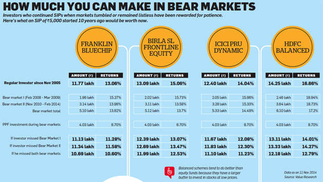Bear market ahead: Here's what you should do