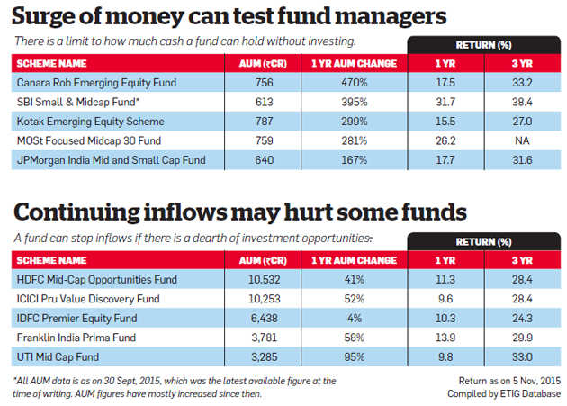 When do mutual funds say no to fresh fund inflows?