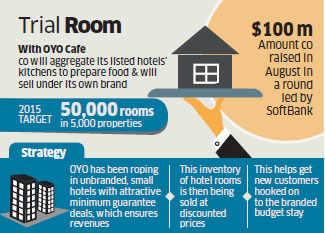 OYO Rooms to woo customers with new food technology venture and housekeeping service