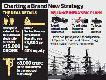 Reliance Infrastructure to sell 49% stake in Mumbai discom to PSP Investments for Rs 3,500 crore