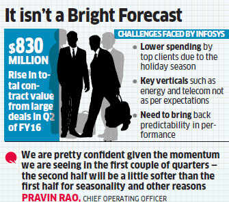 Infosys warns of lower margins in Q3