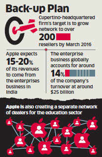 Apple to cash in on Indian potential with corporate resellers as new growth drivers