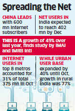 India's internet user base to touch 402 million by December, second-largest after China: Report
