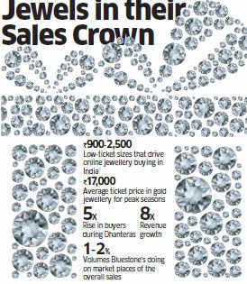 Jewellery does roaring business in festive season through online channel