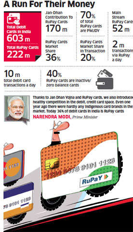 Why RuPay has potential to end the dominance of Visa and MasterCard in India