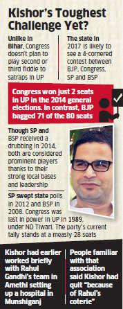 UP elections: After Narendra Modi and Nitish Kumar, Congress enters Prashant Kishor's fan club