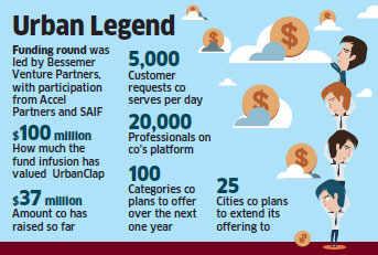 UrbanClap raises Rs 165 crore in Bessemer Venture-led funding round