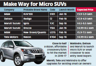 Sporty micro SUVs like Redi GO and Ignis set to rule Indian roads in 2016