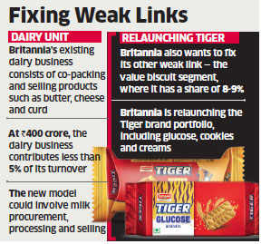 Britannia to scale up dairy business to take on ITC, Amul