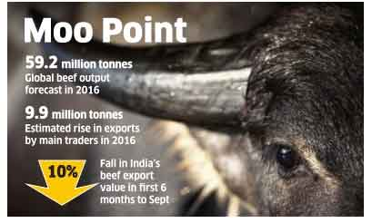 India to reign as the top buffalo meat exporter in 2016: USDA report