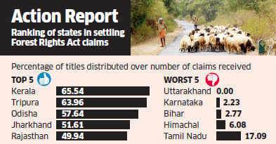 Modi government moves to own UPA's flagship programme Forest Rights Act
