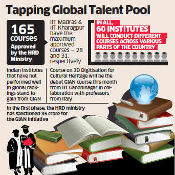 GIAN to help improve rankings of institutes like IITs; international faculty members to teach in India