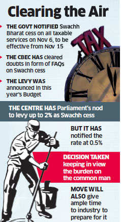 Swachh Bharat Cess will not be levied on services exempted from tax: CBEC