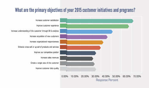 Customer experience 2020: Mobile, voice, social and contextual
