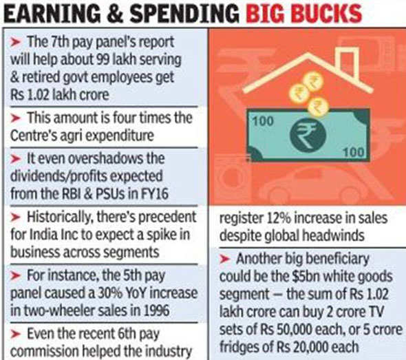 Pay panel bonanza set to fuel demand in auto, realty, durables