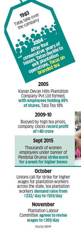 Kanan Devan: The first tea plantation company to be majority-owned by workforce, employee-stakeholders launch their biggest agitation