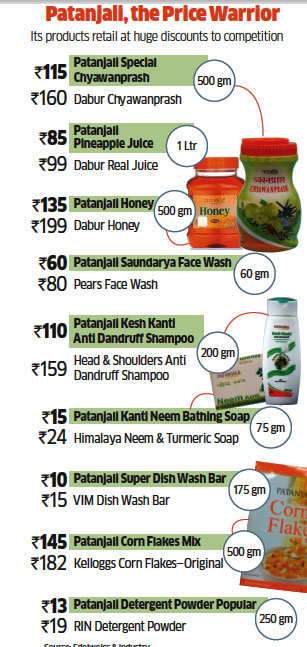 Ayurvedic & herbal FMCG space: Ramdev's Patanjali sets the pace even as HUL recasts its business