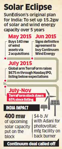 SunEdison to put 400 MW of upcoming solar capacity on sale; calls off Continuum buy