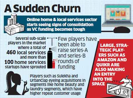 Services startup biggies like UrbanClap, Sulekha now scout for smaller companies