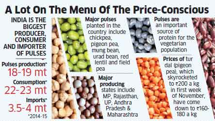 Surge in pulses rate forces consumers to visit congested wholesale markets