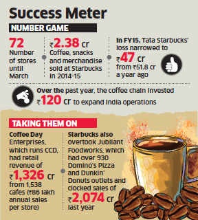 Tata Starbucks generates total revenue of Rs 171.2 crore; 80% jump from previous year