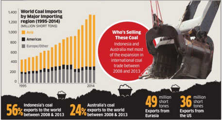 China and India drive recent changes in world coal trade