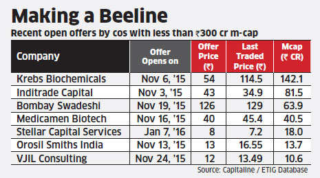 Experts caution retail investors as open offers flood Dalal Street