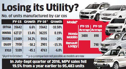 Car companies like Honda, Renault apply brakes on MPV production as SUVs dent sales