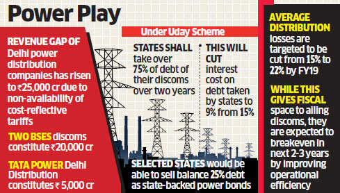 Delhi's private discoms BSES, Tata Power want to join debt-recast scheme