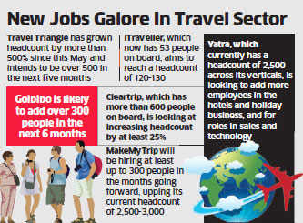 Travel e-commerce companies planning to hire 1,500 people in next 12 months