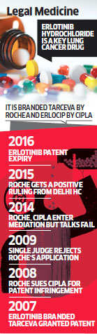 Delhi HC upholds Roche's patent claims on Tarceva against Cipla