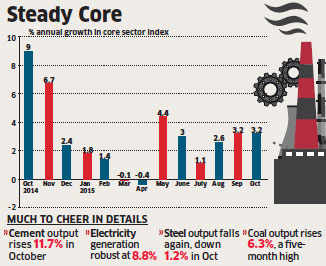 Core sector output growth slows to 3.2 per cent; cement and fert bright spots