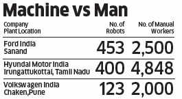 Robots at the wheel: Machines increasingly replacing manual workers in auto plants in India
