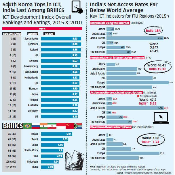 India ranks 131 in ICT Development Index