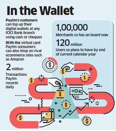 Paytm partners with ICICI Bank to launch virtual prepaid cards for its wallet users