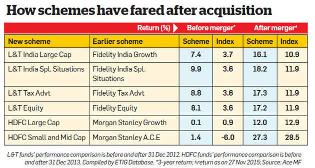 What you should do if your mutual fund gets acquired