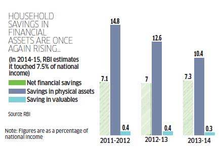 Why Indians are shifting from physical to financial assets, and why this bodes well for economy